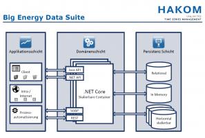 Hakom Big Energie Suite grafik