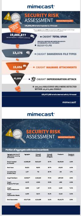 Mimecast-Security-E-mail