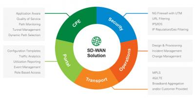 Centurylink-SD-WAN