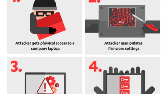 Firmware in Laptops kann Verschlüsselung offenlegen