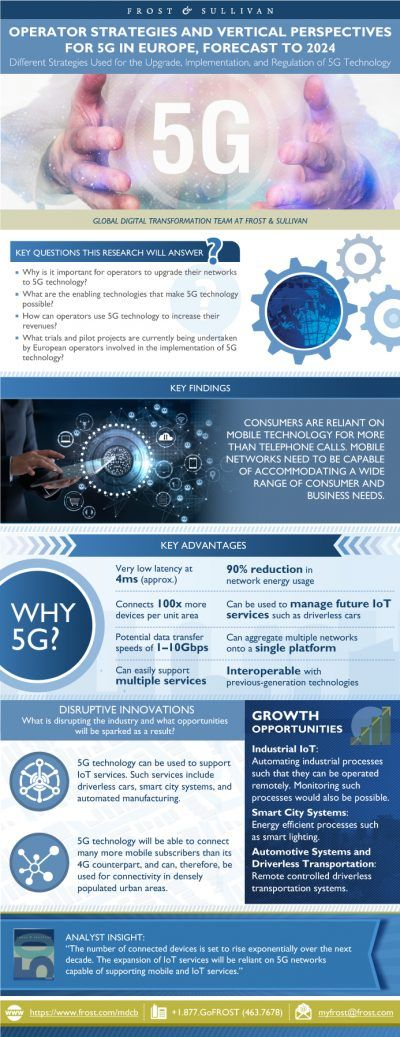 Frost&Sullivan-Infographic_Operator Strategies and Vertical Perspectives for 5G in Europe