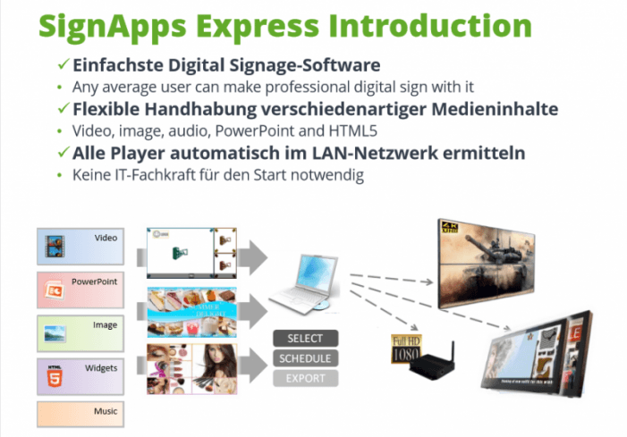 SignApps-Express-Schulung