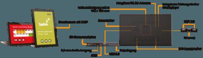 Anschlussvielfalt: Das XDS-2288  von IAdea Deutschland