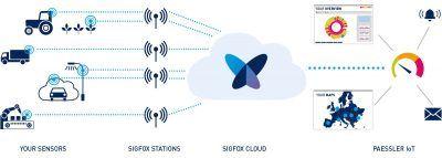 Paessler-IoT-Monitoring