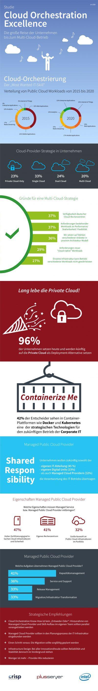 Plussserver_PLUS-Infografik-Crisp-Studie