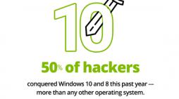 Die beliebtesten Einfallstore der Hacker