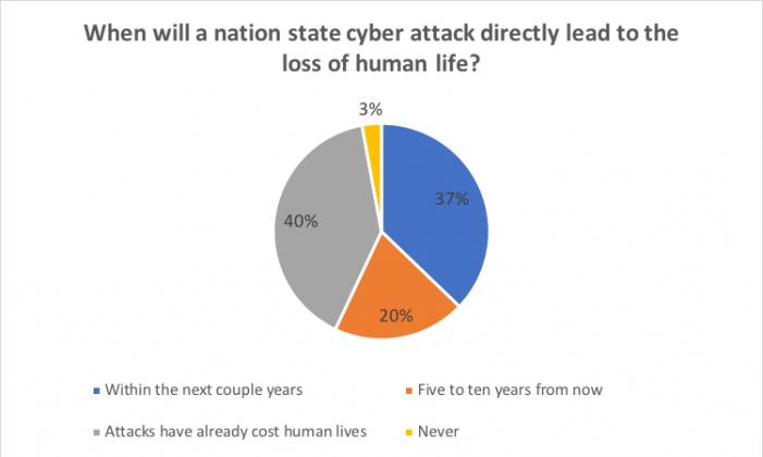 Der Cyberkrieg tobt bereits