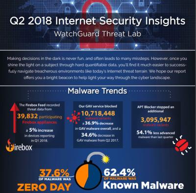Watchguard_Internet_Security_Report_InfoGraphic_Q2_2018-v1