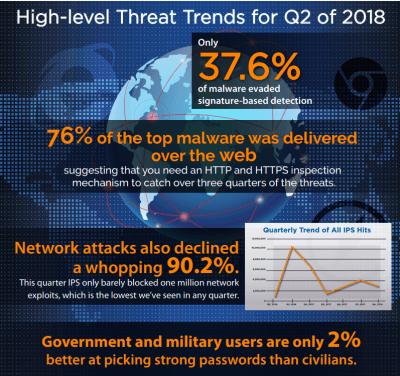 Watchguard_Internet_Security_Report_InfoGraphic_Q2_2018-v2