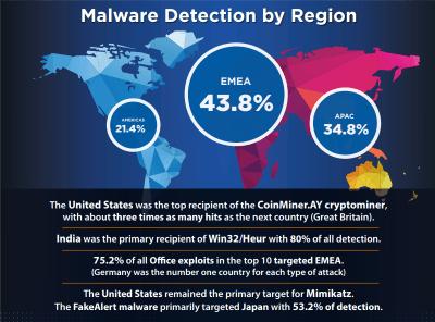 Watchguard_Internet_Security_Report_InfoGraphic_Q2_2018-v4