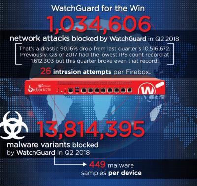 Watchguard_Internet_Security_Report_InfoGraphic_Q2_2018-v5