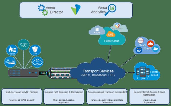 Versa Networks treibt sichere SD-WAN-Services