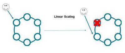 Fällt in einer Active Everywhere Database ein Knoten aus, wird der Datenverkehr automatisch an einen anderen geleitet. Das garantiert Hochverfügbarkeit in verteilten Netzwerken.