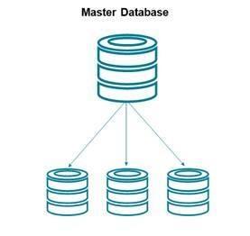 Relationale Datenbanksysteme und die meisten NoSQL-Datenbanksysteme basieren auf Master-Slave-Architekturen.