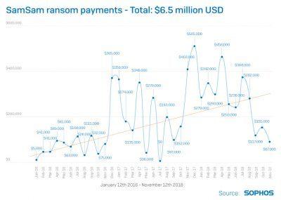 Im Gegensatz zu vielen Ransomware-Angriffen sind SamSam-Attacken manuelle, gezielte Einbrüche in zuvor sorgfältig ausgewählte Ziele – auch wenn dieser Angriff seinen Höhepunkt bereits hatte, wird diese Art der Attacken weiter zunehmen.