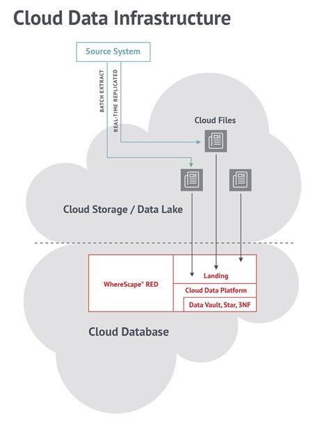 Wherescape-Data-warehouse