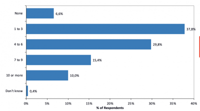 93 Prozent aller befragten Unternehmen hatten in den letzten beiden Jahren technologiebedingte Systemausfälle zu beklagen.