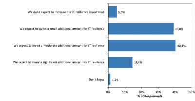 94 Prozent aller befragten Unternehmen rechnen zukünftig mit höheren Ausgaben für IT-Resilience.