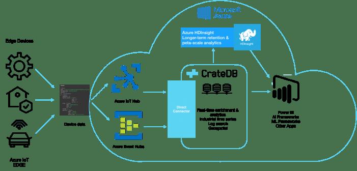 Crate und Microsoft beschleunigt die Umsetzung von Industrie-4.0- und IIoT-Projekten auf Azure