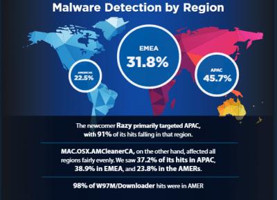 Mac-Malware im Kommen
