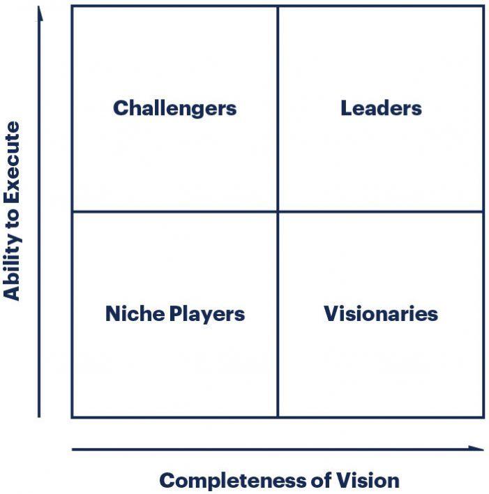 Thycotic im Gartner-Magic-Quadrant als Visionär ausgewiesen