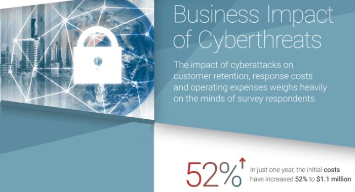 Erfolgreiche Cyberattacken kosten Unternehmen über eine Million Euro