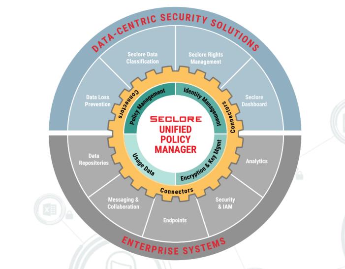 Offene datenzentrierte Security-Plattform