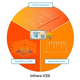 Infinera bringt 800G Optical-Engine