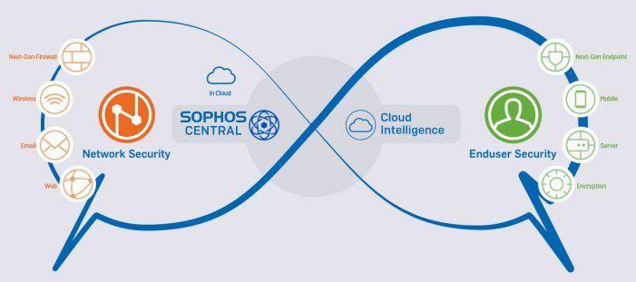Sophos-Central jetzt voll in die XG-Firewall integriert