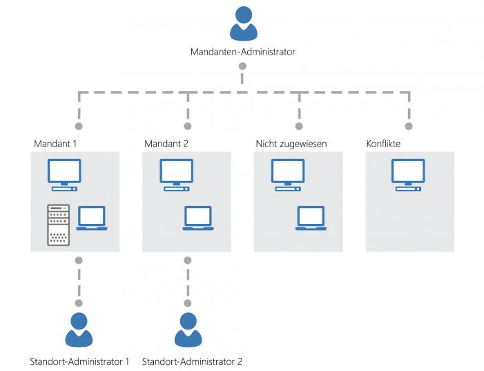 Client-Management-Suite von Aagon mit verbessertem Schwachstellen-Management