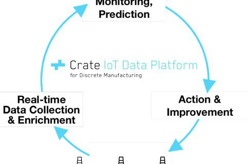 Crate.io launcht IoT-Lösung für Discrete-Manufacturing