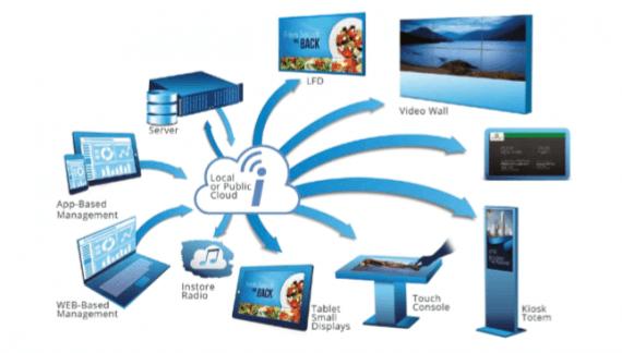 Smarte Digital-Signage-Plattform aus der Cloud
