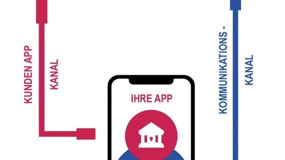 Zeitgemäßes Online-Banking und sichere Identität