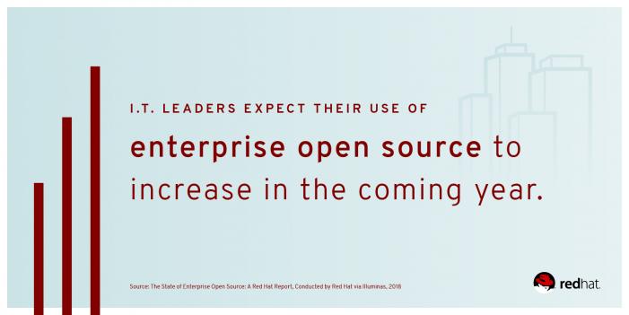 Red-Hat-Studie – Enterprise-Open-Source erfindet die Zukunft der Software