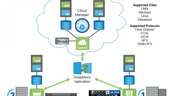 Maximaler Nutzen aus der Hybrid-Cloud