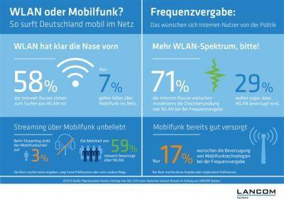 WLAN ist beliebter als Mobilfunk bei der mobilen Internet-Nutzung