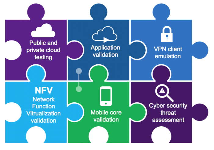 Virtuelle 3GPP-konforme Testumgebung für 5G-Netze