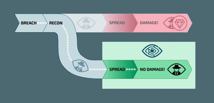 Hacker in irreale IT-Parallelwelten schicken