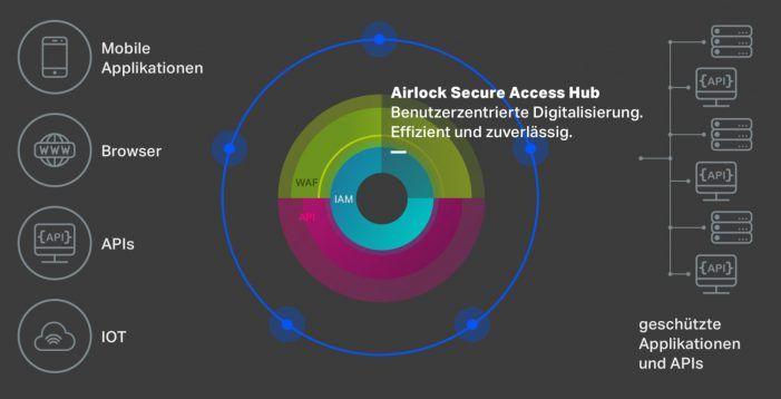 Umfangreiche Neuerungen im Release 7.3 der Airlock-Web-Application-Firewall