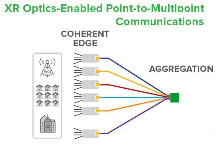 Infinera stellt XR-Optics vor