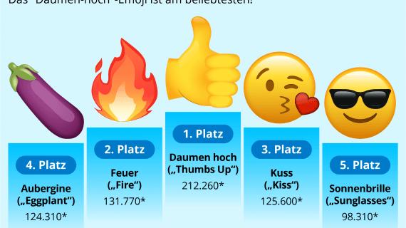 """""""Thumbs Up"""" ist das meistgesuchte Emoji im Netz"""