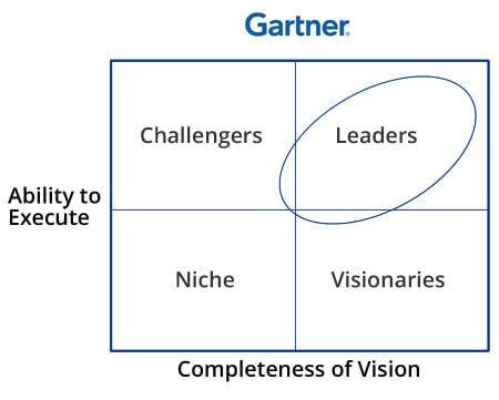 Extreme Networks erneut Leader im Gartner-Magic-Quadrant für Wired- and Wireless-LAN-Access-Infrastructure