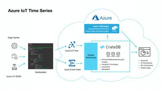 IoT-Datenbank CrateDB jetzt auf dem Azure-Marketplace