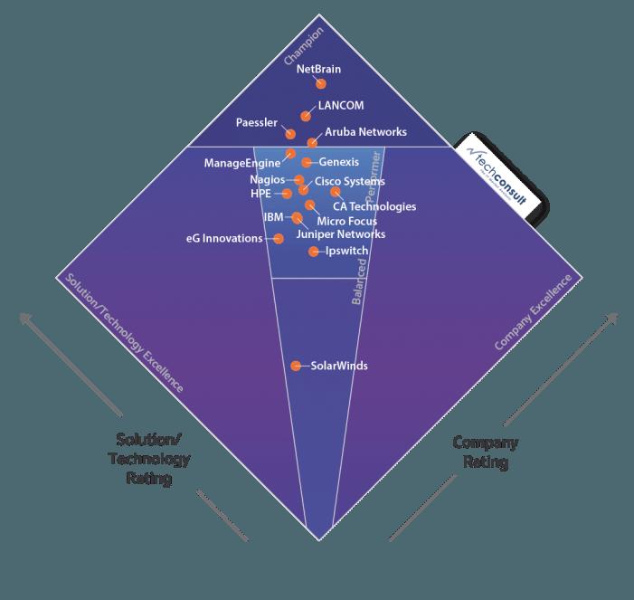 Lancom-Management-Cloud überzeugt beim Techconsult-Professional-User-Rating IT-Operations