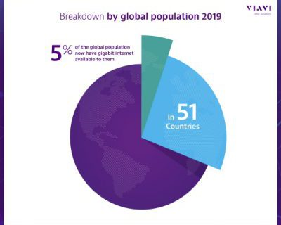 Gigabit-Internet ist für einen von zwanzig Menschen weltweit verfügbar