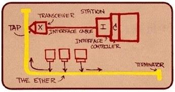 Ethernet-Skizze von Bob Metcalf
