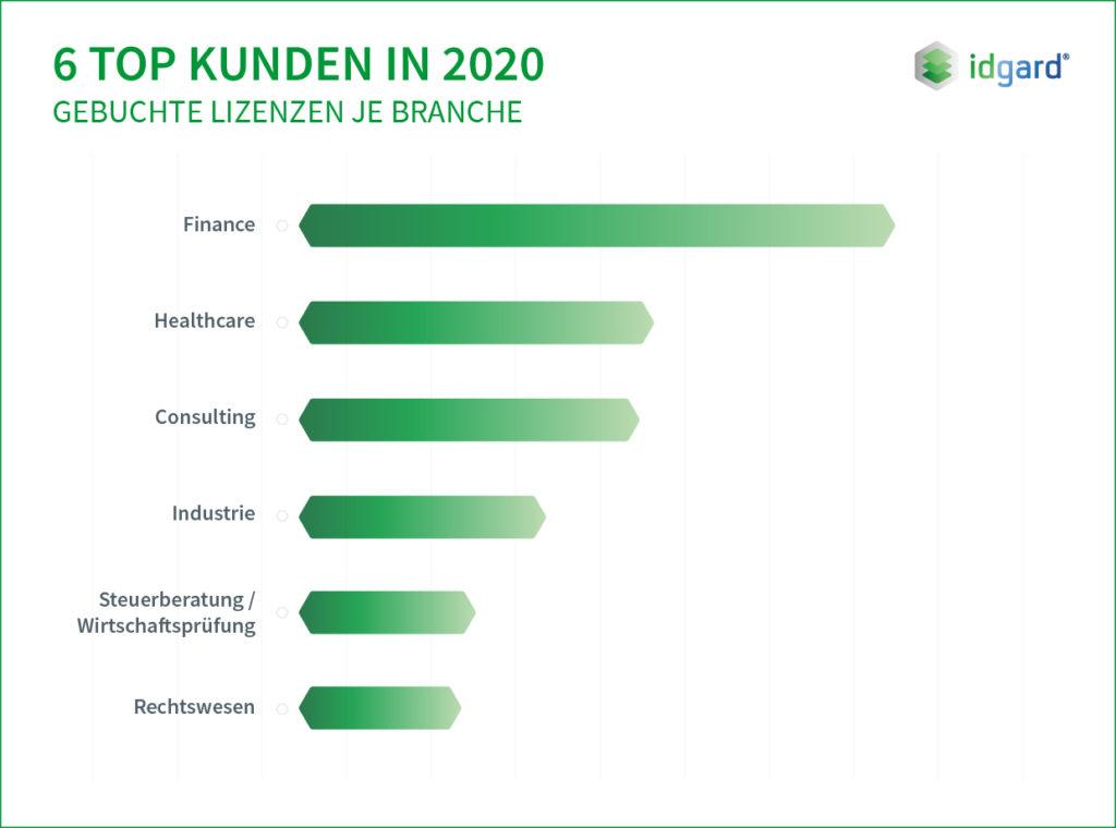 idgard Infografik: Trends nach Lizenzen in 2020