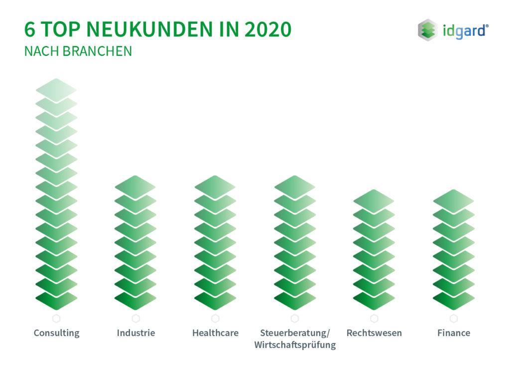 : idgard Infografik: Trends nach Lizenzen in 2020